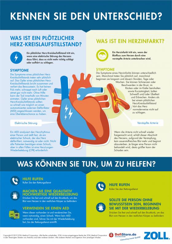 Der plötzliche Herztod - Ein Defibrillator hilft